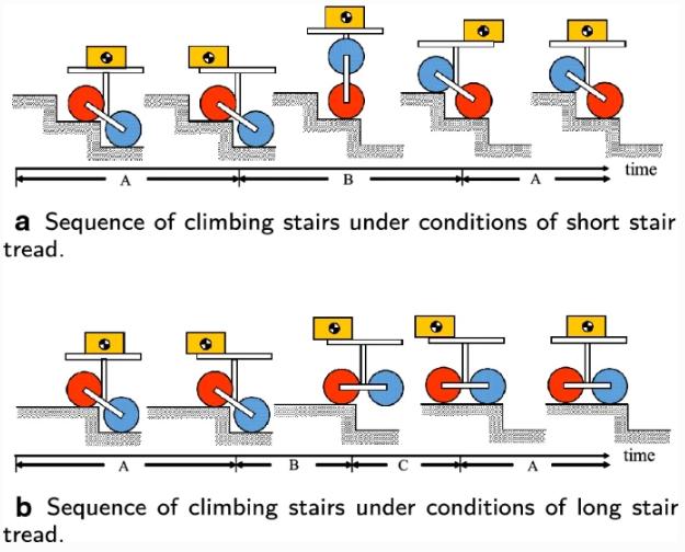 《【天富总代理】一款可以爬楼梯的轮椅机器人》
