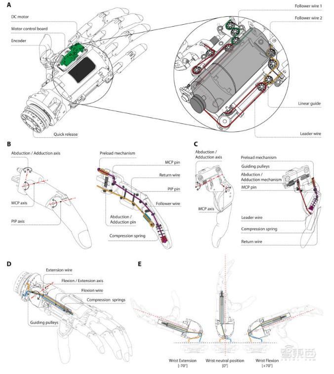 仿生假肢能写字、用电钻!仿生假肢可替代手臂!