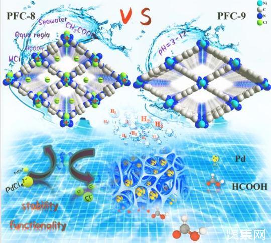 键合甲基的水合型MOF材料呈现出100%糠醛专一性吸附