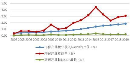 《中国环保产业发展状况报告(2020)》出炉:涉及近12000家环保企业样本