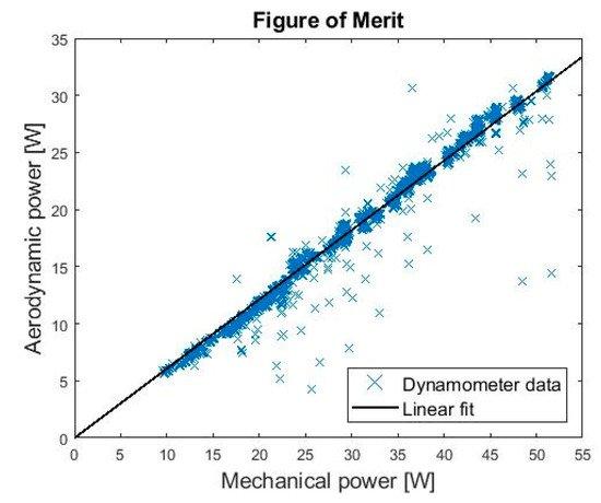 研究人员使用四旋翼无人机的内部稳定系统来测量风速!