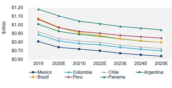 拉丁美洲太阳能发电市场的发展前景如何?