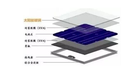 光伏玻璃正在成为制约我国光伏产业的重要因素