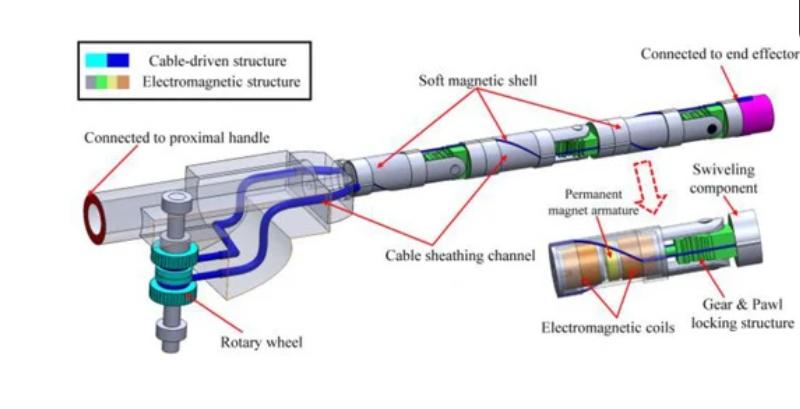 研究人员开发出用于微创手术的混合式电磁驱动执行器