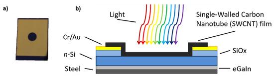 新研发的碳纳米管膜,可优化太阳能电池的性能!