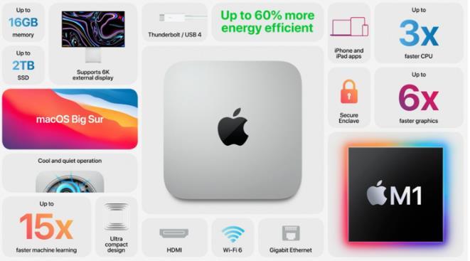 苹果史上最强最快M1芯片来袭!三款Mac新品性能翻倍加量不加价