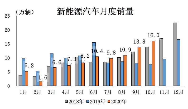 中汽协最新报告:10月新能源汽车产销双双超过16万辆,创年内单月历史新高