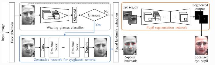 高度有效的瞳孔定位方法!可以更精准的定位瞳孔位置