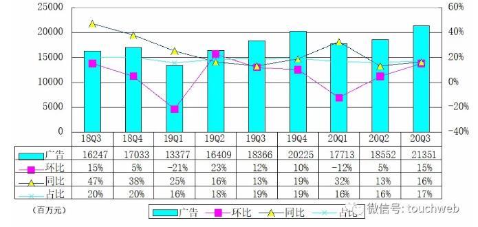 腾讯Q3净利388.99亿同比增长85%,游戏仍是第一大收入来源