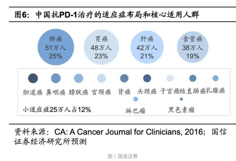 君实生物:抗癌药PD-1抑制剂撑起千亿市值