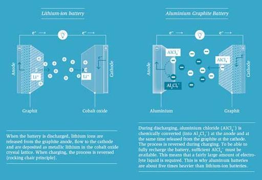 鋰離子電池之后 還有哪些蓄電池具有商業化前景?