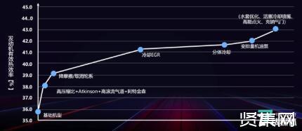 比亞迪發布驍云1.5L插混專用發動機,一款專為PHEV而生的發動機