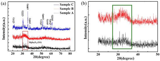 研究人员通过共溅射MgO和In2O3制备出薄膜光电晶体管!
