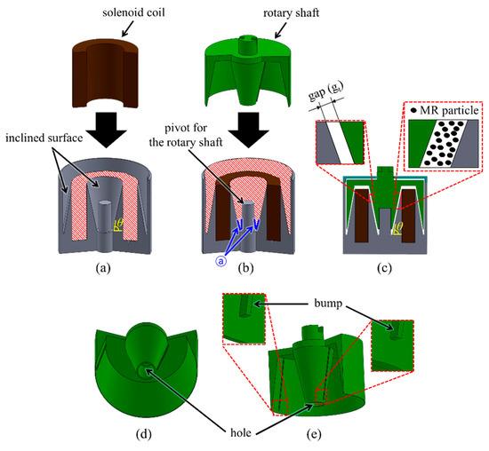 研究人员研发微型触觉旋钮,可大量应用于电子设备中!