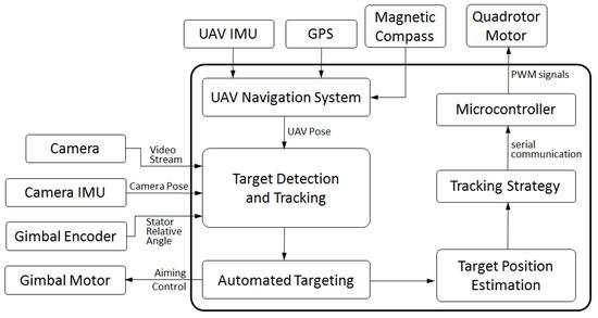 科学家研发一种低成本无人机,可以自动跟踪运动目标!