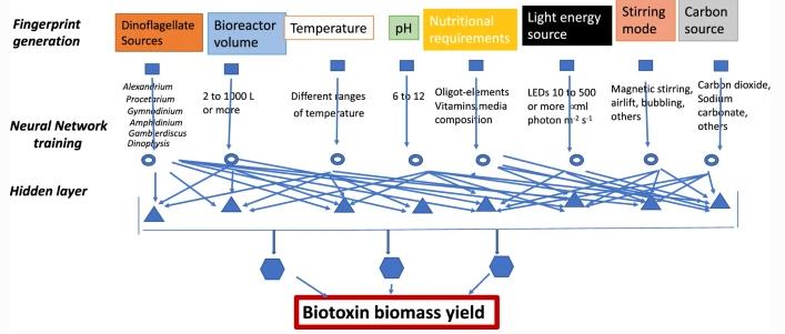 利用人工智能来合成高附加值甲藻毒素