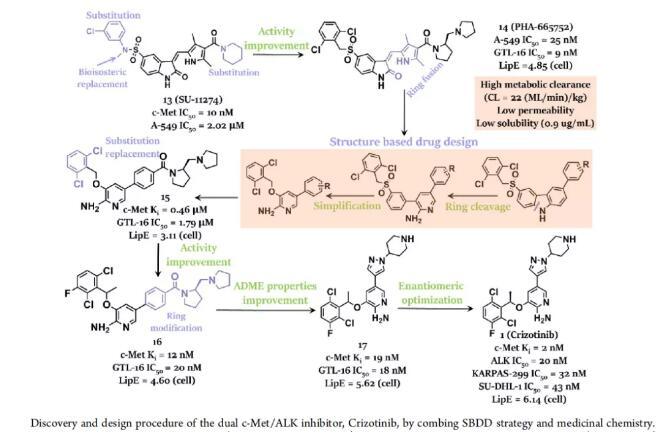百花齊放的ALK抑制劑一線PK,誰將稱霸?