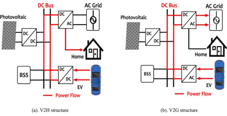 混合動力電動汽車充電問題探討:技術、經濟可行性分析和建議