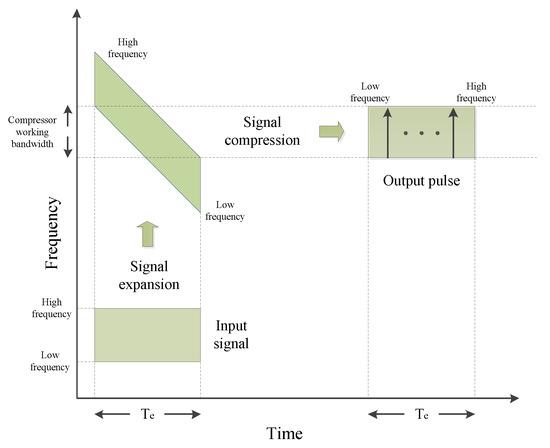 新型Chirp变换光谱仪,可用于高分率光谱的检测!