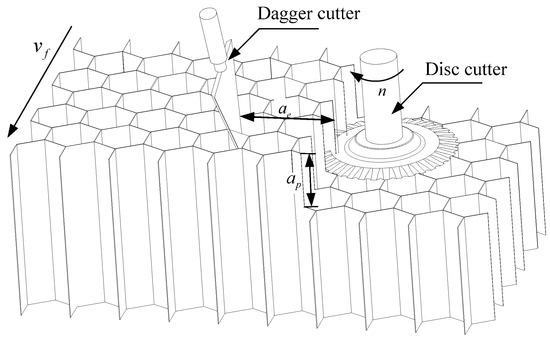 新型超声圆盘切割机,可用于切割或加工蜂窝芯材料!