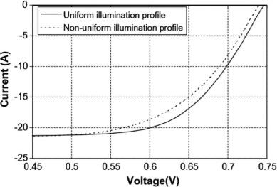 聚光光伏热系统性能的改进,提高热效率和电效率