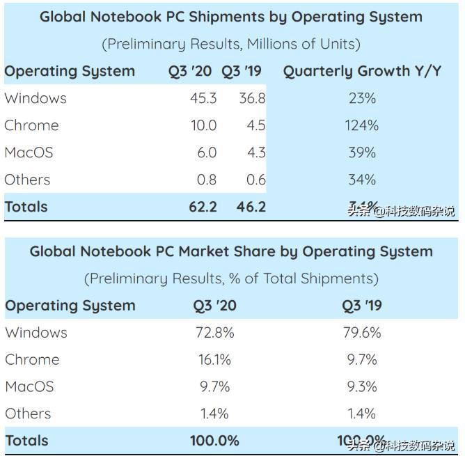 Strategy Analytics公布Q3全球笔记本电脑出货量:惠普出货量超联想成第一