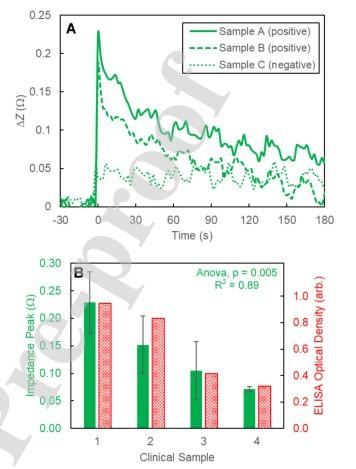 最新研究表明可以使用电化学阻抗法快速检测SARS-CoV-2抗体