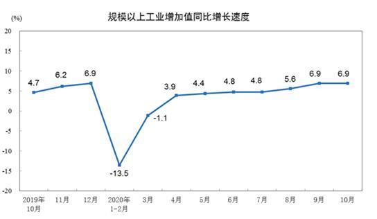 10月工业生产继续改善 装备制造业保持两位数增长