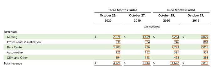 英伟达2021年Q3营收为47.26亿美元,数据中心业务终于能赚钱养家了