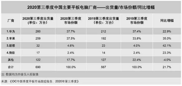 IDC:2020年第三季度中国平板电脑市场出货量约690万台同比增长21.7%