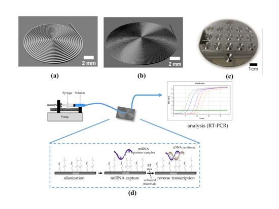 基于PDMS的微型设备,可用于捕获MicroRNA生物标志物!