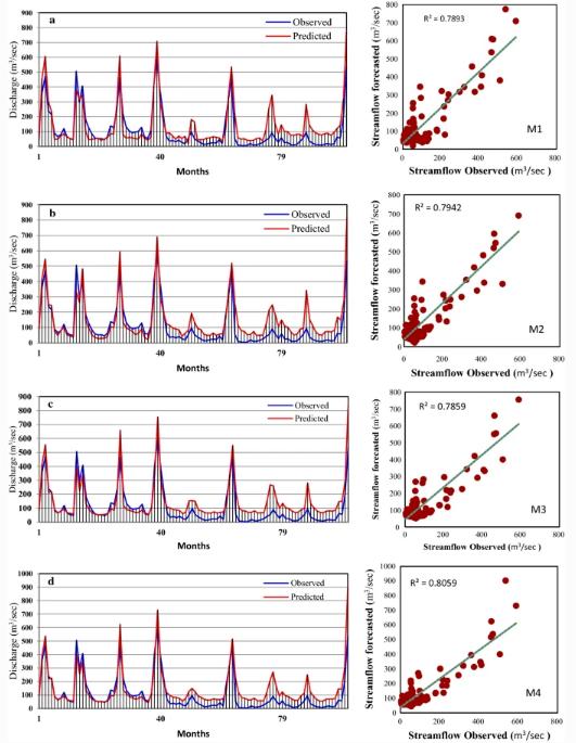 新型河流流量监测模型,比以前的更准确!