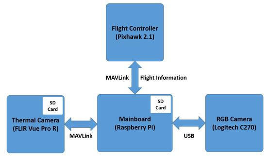 搭载红外热像仪的无人机,可应用于光伏电站的监控工作!
