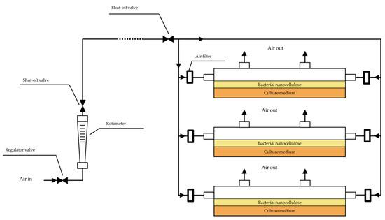 新研发的SAF生物反应器,可高效生产细菌纤维素!