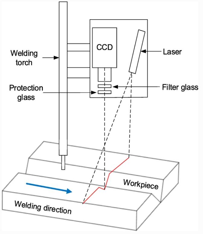 自动焊接识别系统,有干扰也不怕,照样精准!