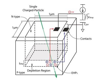 卡尔顿大学科学家提出了带电粒子辐射探测器用于癌症治疗