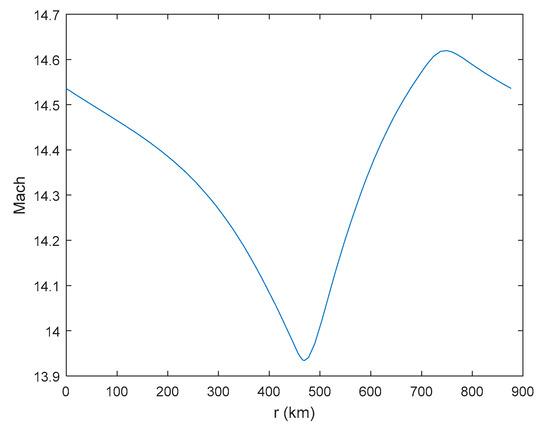 科学家利用GPOPS系统,优化了超音速飞机的周期性巡航性能!
