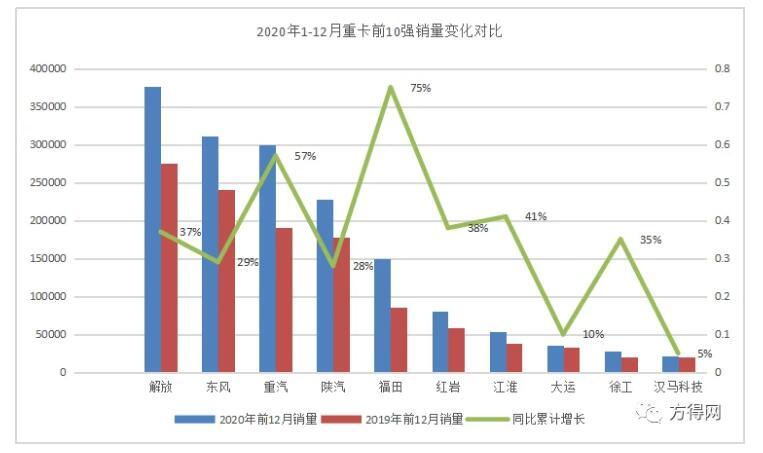 《【天富平台客户端】2020年重卡销量突破162万辆 刷新全球重卡年销量纪录》