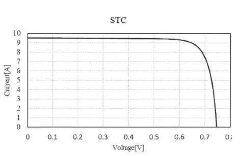 国家电投C-HJT铜栅异质结效率达24.53% 达到国际领先水平