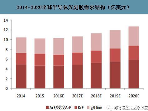 中国光刻胶需求不断提升,预计全球光刻胶市场规模将超过100亿美元