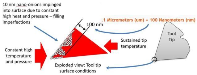 亚微米级碳颗粒的纳米洋葱成为完美的金属加工液