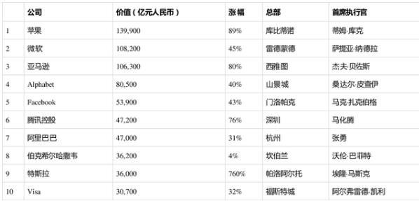 2020胡润世界500强出炉:腾讯阿里进前十