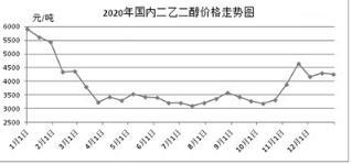 2020年国内二乙二醇市场整体走势低迷 新年走势如何?
