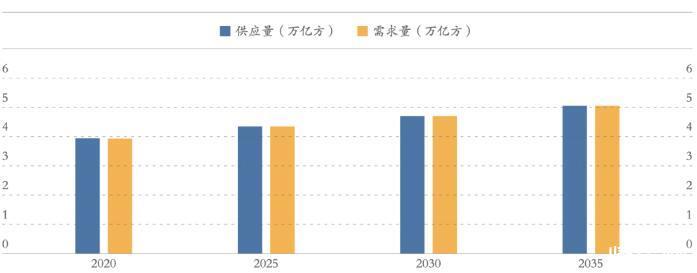 世界天然气发展形势特点及我国天然气市场的变化与发展