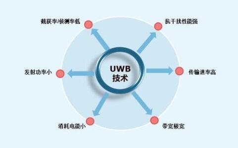 《【天富娱乐客户端登录】宝马推出数字钥匙功能,探索数字钥匙背后的UWB技术》