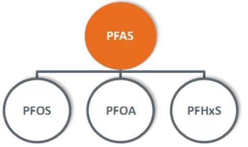 饮用水永久性化学品PFASs污染成全球性问题