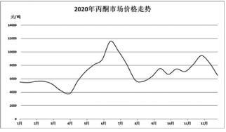 国内丙酮市场冰火两重天 2021年市场行情如何?