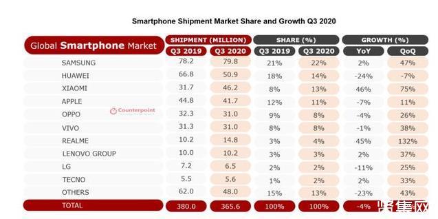 世界手机市场格局改写!华为空出的市场会被谁抢走