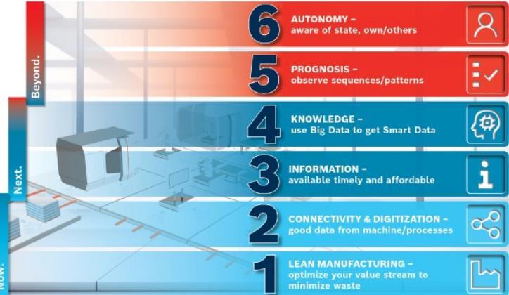 《【天富娱乐网页版】金属制造中实现工业4.0的6个步骤 速度收藏》