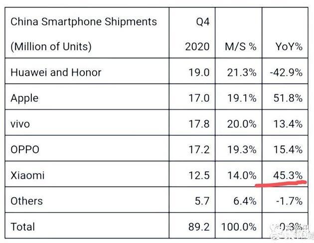 """华为手机出货暴跌超40%,""""销量王""""已被小米取代?"""